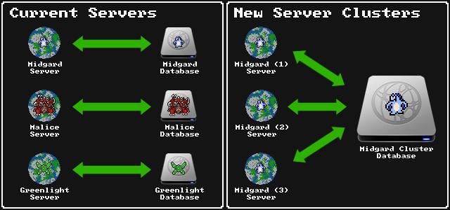 Server Cluster Diagram